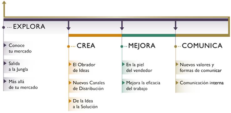 Talleres - Marketing y Comunicación